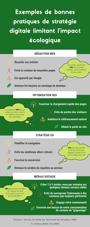 Exemples de bonnes pratiques de stratégie digitale limitant l'imapct écologique - EccoWeb
